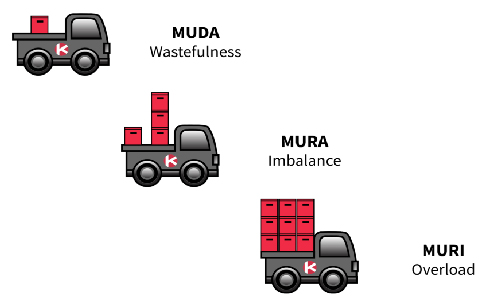 muda-mura-muri-firex