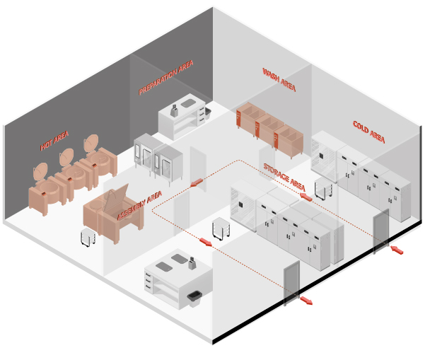 u cell production professional kitchens