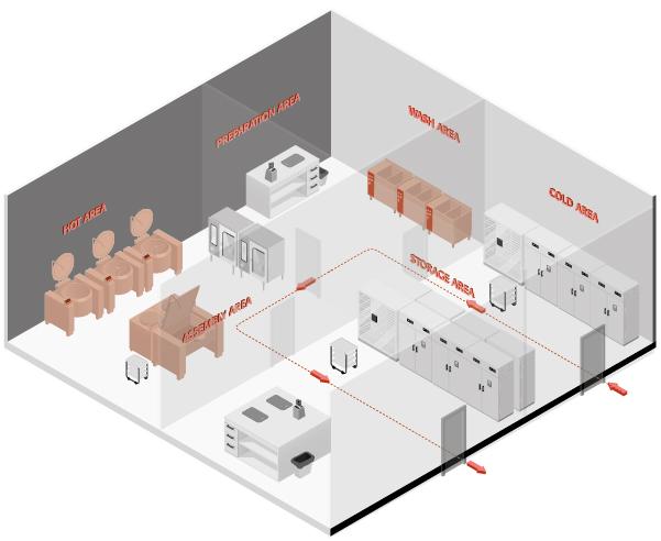 """Die Zentralküche nach dem LEAN-Modell """"U-Zellen-Produktion"""""""